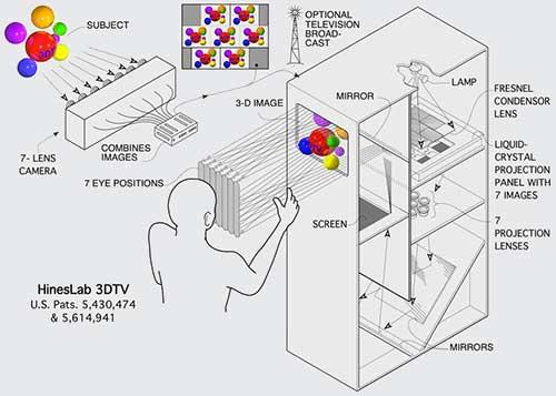 3DTV-03-System-Diagram