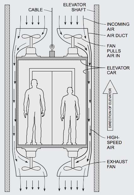 Drag-Reduction-Elevators-01-426p