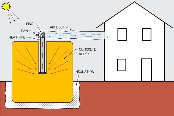 Thermal-Lag-Heating-02-block-600p