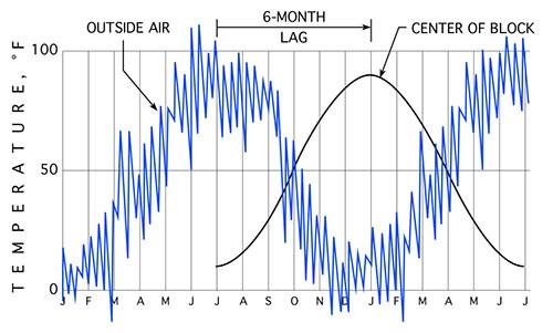 Thermal-Lag-Heating-03-graph-500p